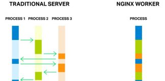 traditional server vs nginx server